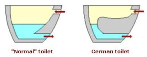Difference between shelf and standard toilet pans
