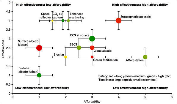 Royal Society afforability and effectivness graph